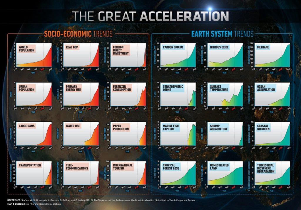 Indikatoren für globalen Wandel seit 1750